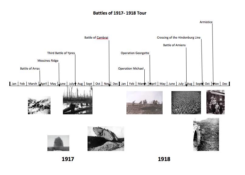 1917-1918 Timeline